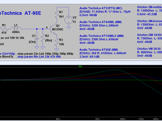 Load Impedance Variations on AT95E - Cvar