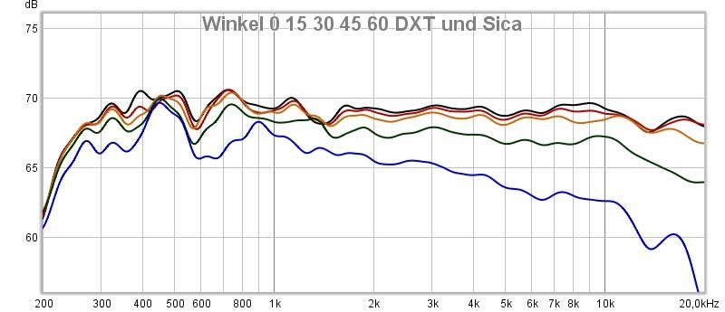 Winkelmessungen Seas DXT und modifizierter Sica in asymetrischer openbaffle mit Fasen