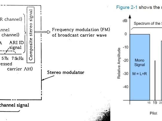 UKW Multiplex Signal