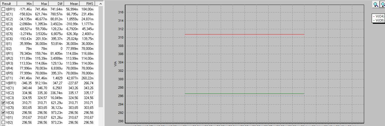 HighGain-Riaa, simulierte Werte und Graphen für die Spannung an C4 und C6